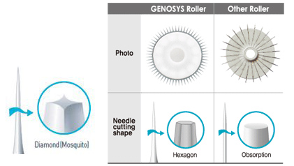 genosys-disk-needle-shape-hexagon-diamond-mosquito
